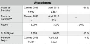 Datos de tráfico na praza de Barcelos.